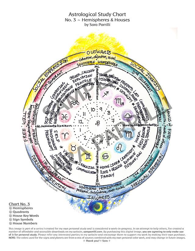astro-chart-3-hemispheres-houses-3